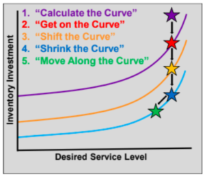 investment and service level